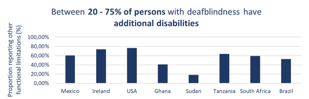 Between 20 - 75% of persons with disabilities have additional disabilities