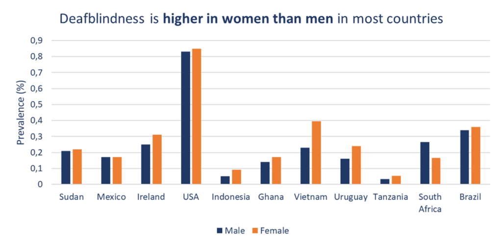 Deafblindness is higher in women than men in most countries