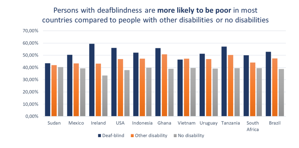 Persons with deafblindness are more likely to be poor in most countries compared to people with other disabilities or no disabilities